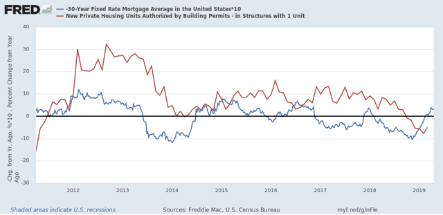 Are we in for a housing start rebound in Q2 of 2019?