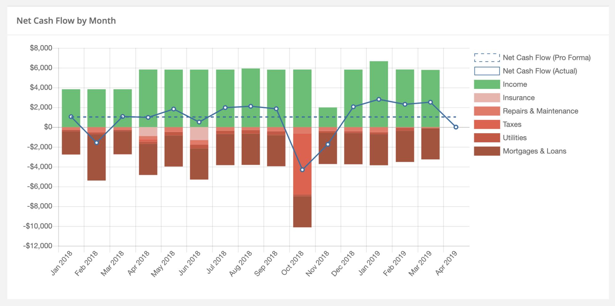Stessa cash flow chart