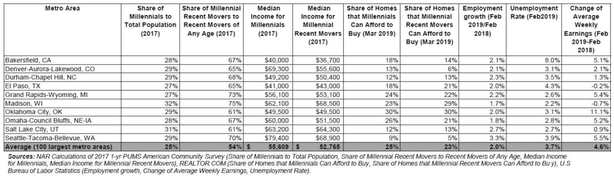 Real estate investing — renter profiles for investors
