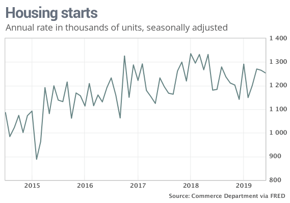 Housing Starts in June dropped