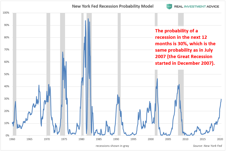 Recession likelihood chart