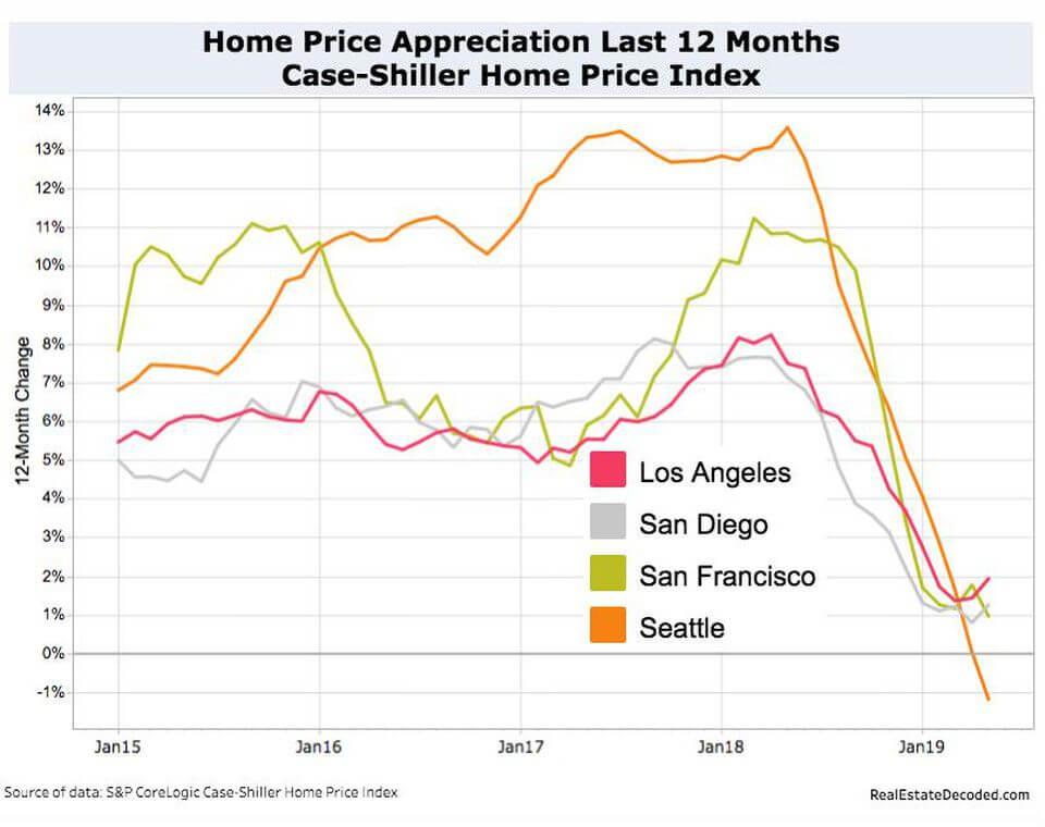 Major US metros rate of home appreciation drops