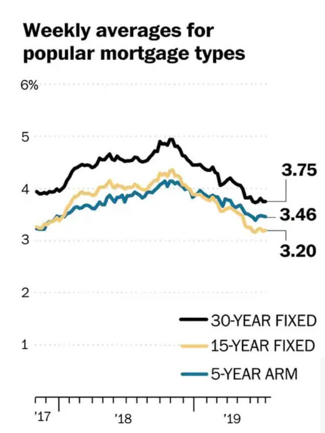 Lower mortgage interest rates throughout 2019