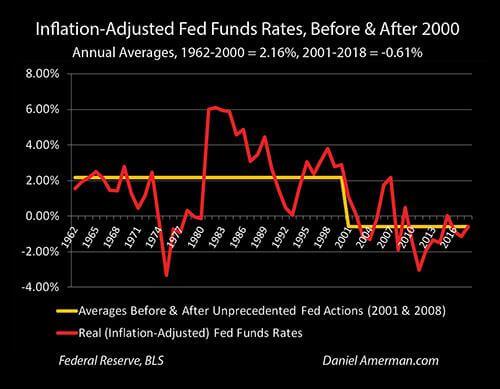 Inflation adjusted interest rates