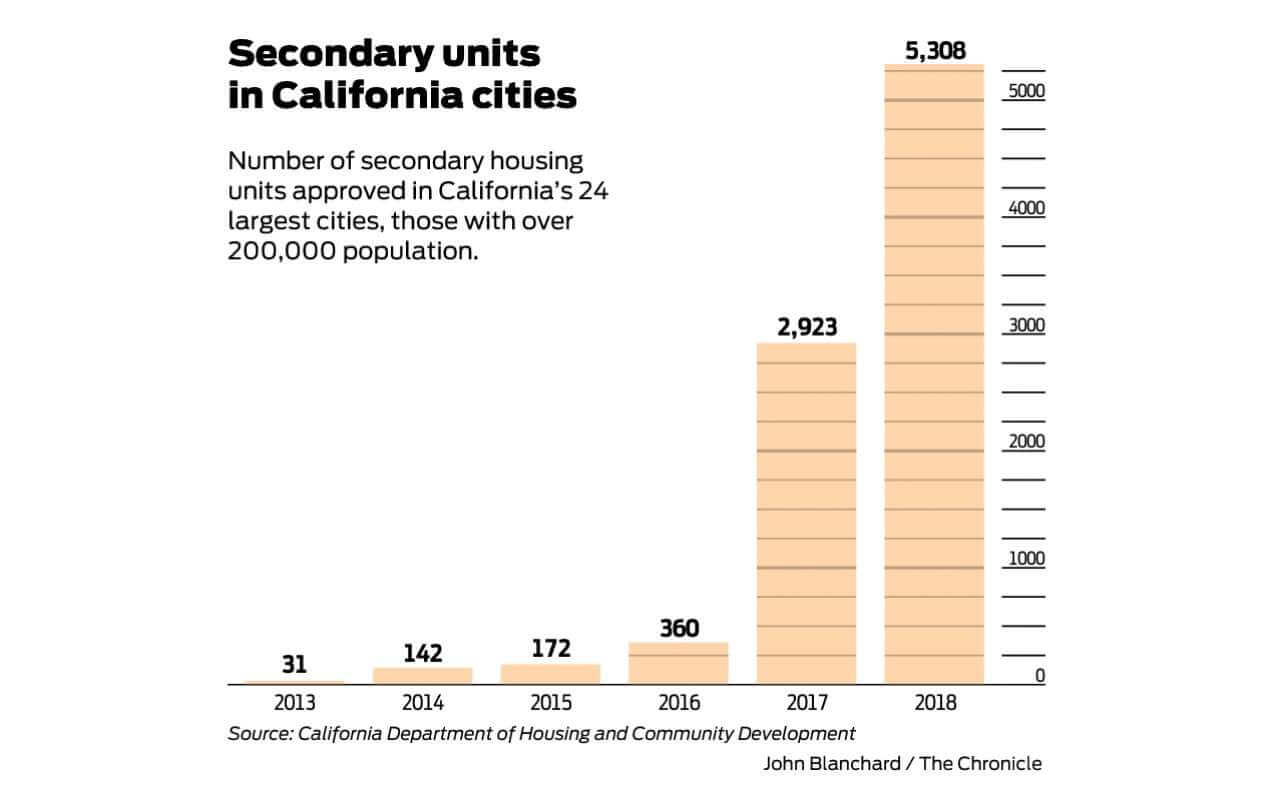 Secondary dwelling explosion in California