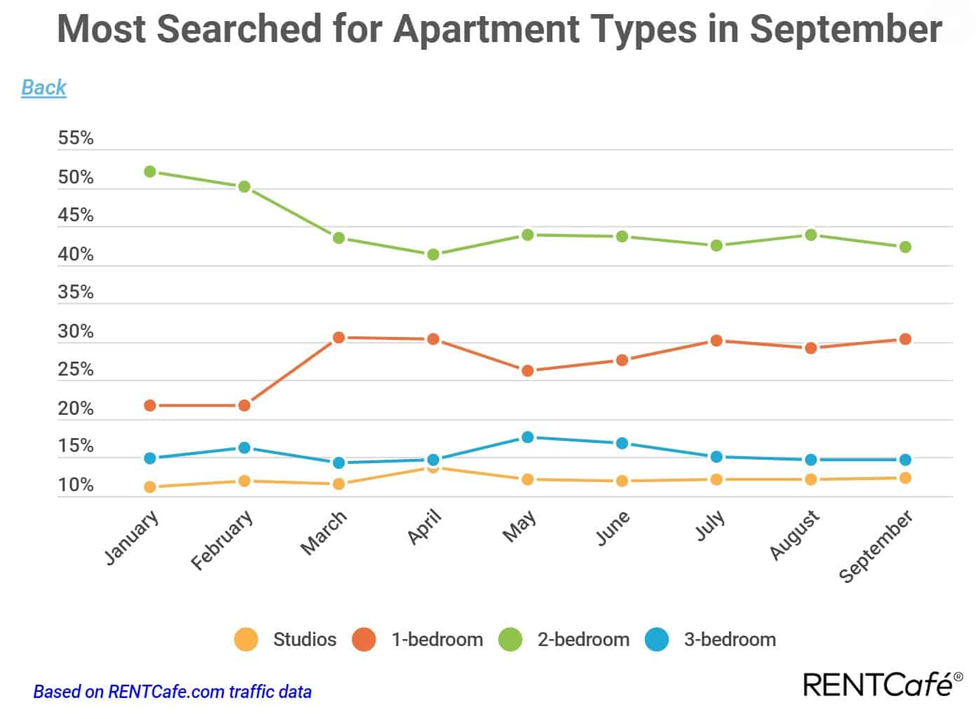 Most searched for apartment type in the US — real estate investors