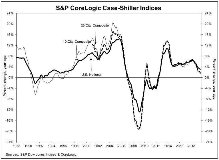 SP Case Shiller Data - November 2019