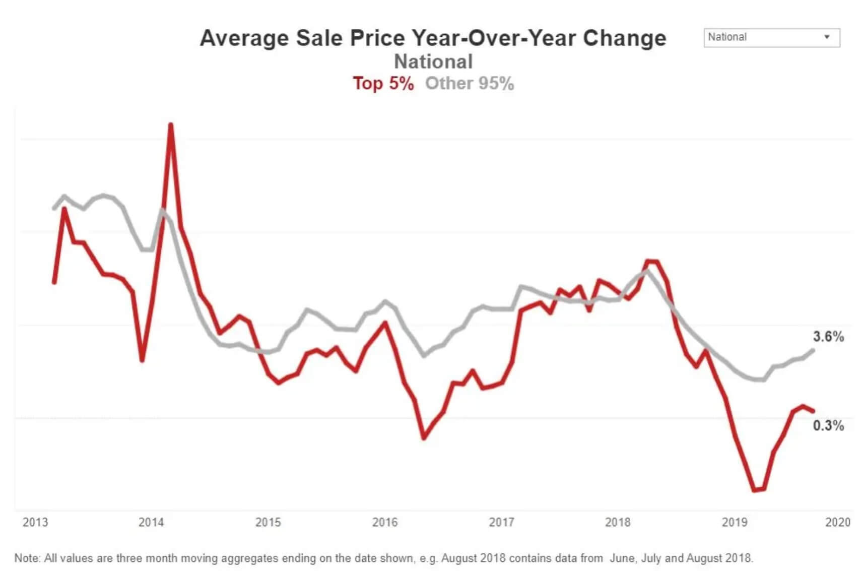 Luxury home prices changes in the US