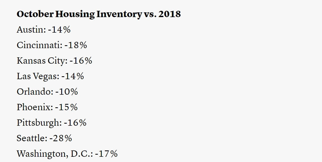 Housing supply drops in markets across the US