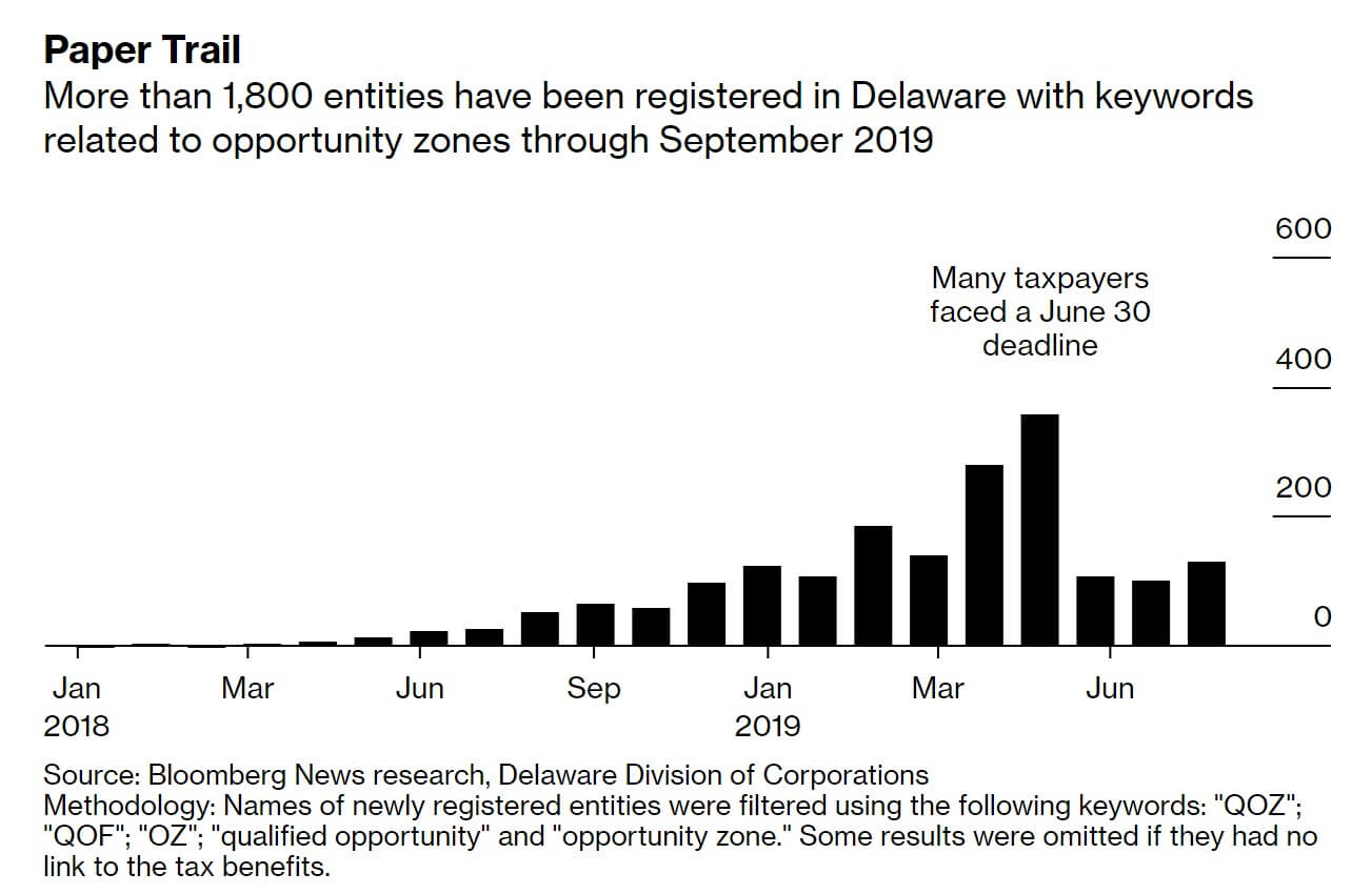 Opportunity Zone investments over the past 2 years