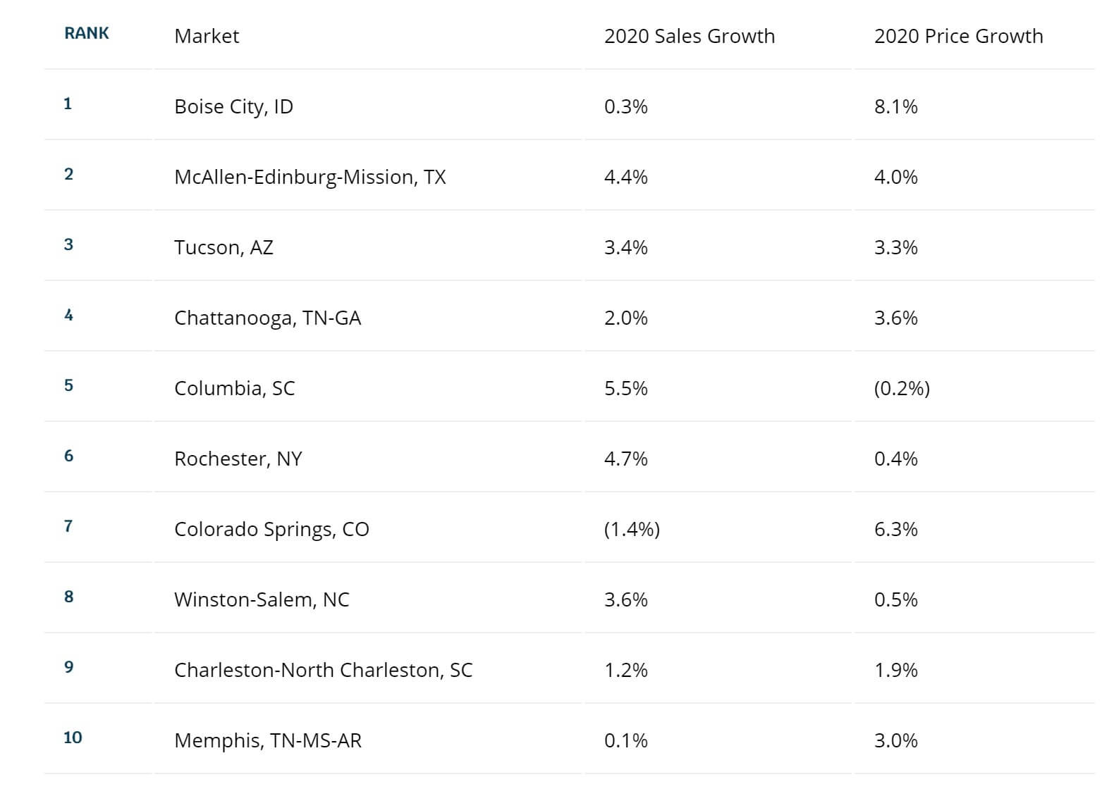 Top real estate markets in 2020 for sales and price growth