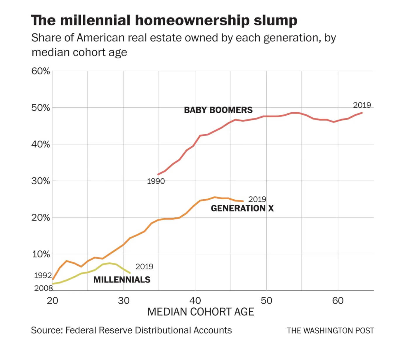 Millennial slump in home purchases compared to baby boomers and gen X