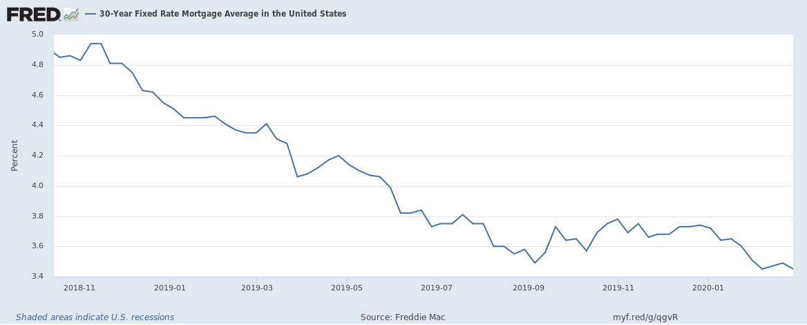 average 30 year mortgages rates since 2018