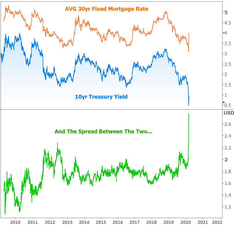 Relationship between mortgage rates and the 10 year treasury bond