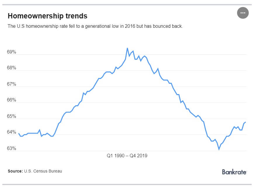 Homeownership trends since 1990 in the US
