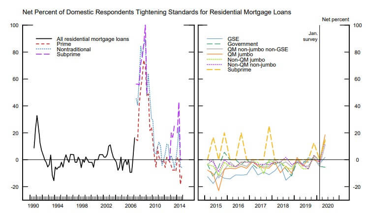 Percent of loan officers who have tightened standards for residential mortgages