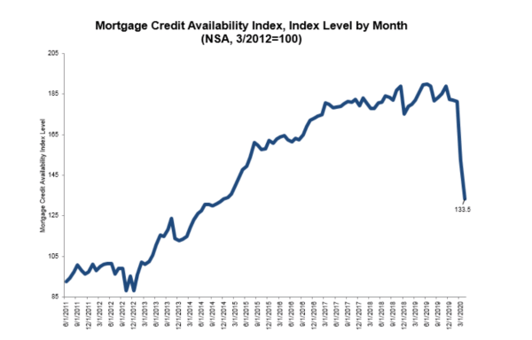 Mortgage credit availability in April 2020