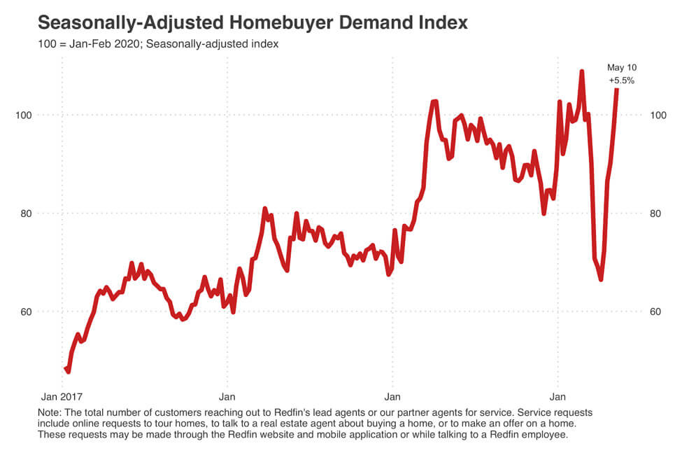 Redfin-Homebuying-Demand-Graph-May-10