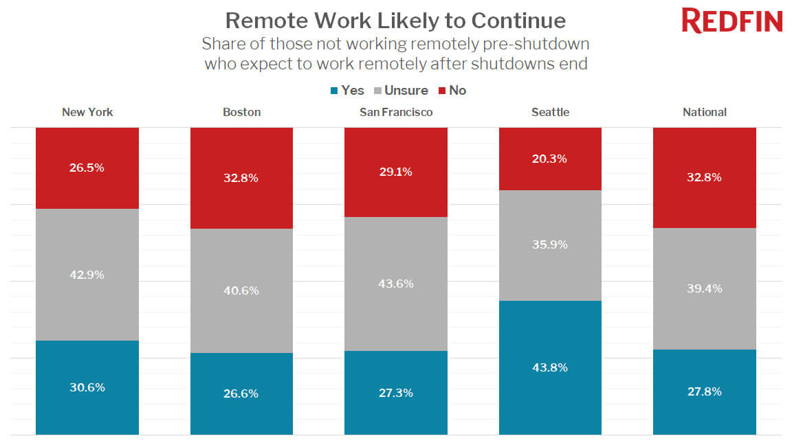 Remote work likely to continue following pandemic — Redfin