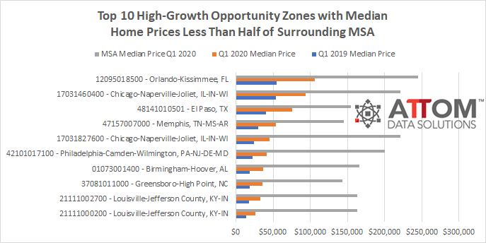 Top-10-Opportunity-Zones-Q1-2020-CHART-FINAL-3