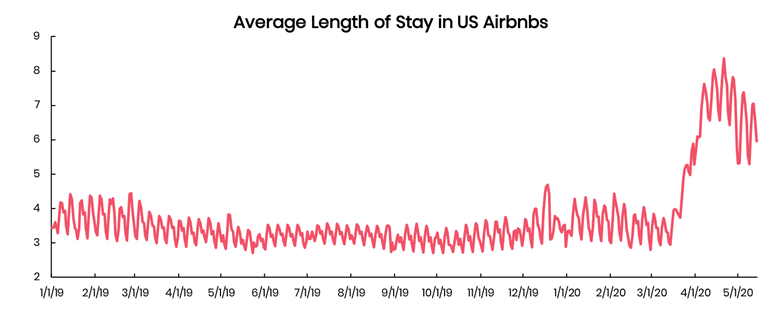 Average length of stay for Airbnbs in the U.S. increasing in 2020