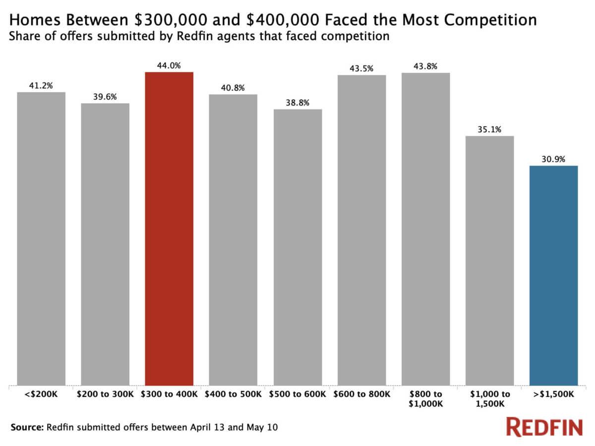 Multiple offers increasing across the U.S. — Redfin