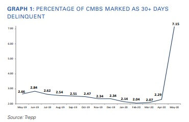 Trepp CMBS Delinquency Rates for May 2020