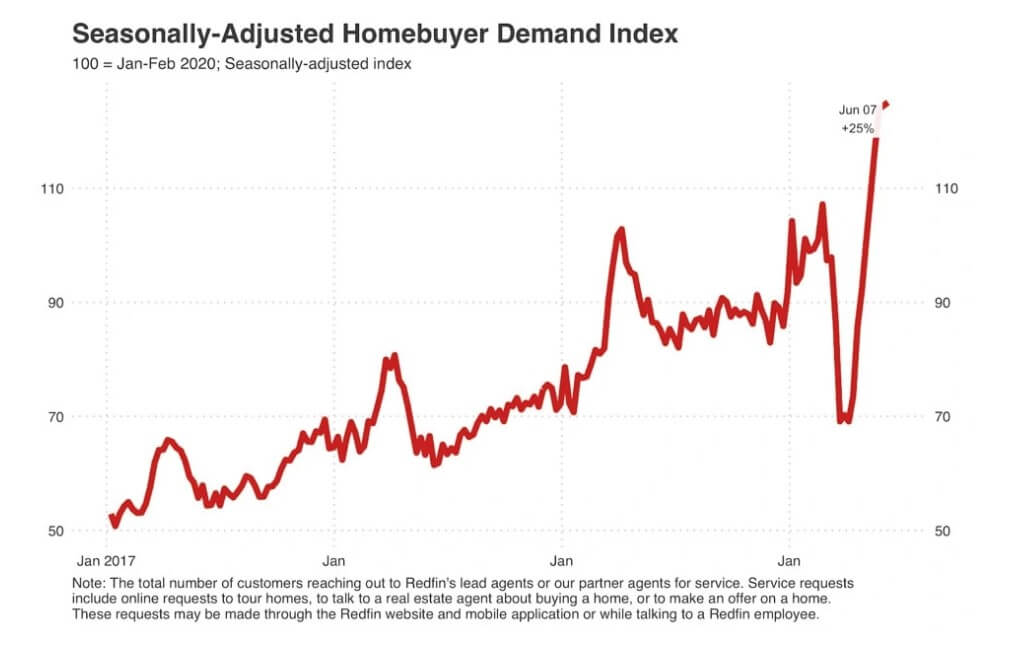 Homebuying Demand June 2020 - Demand Surges.jpeg