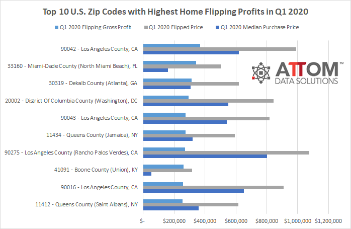 Q1 2020 Metros With Highest Home Flipping Profits