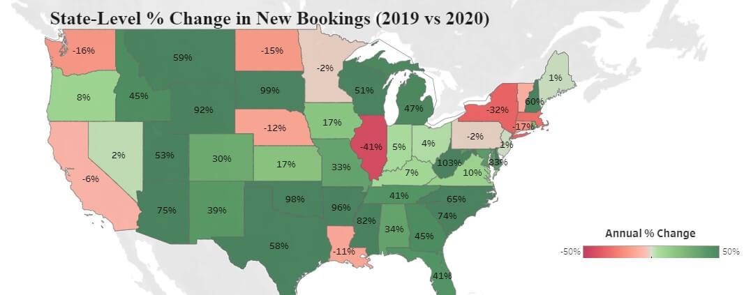 U.S. Vacation Rental Bookings up 20% nationally despite pandemic