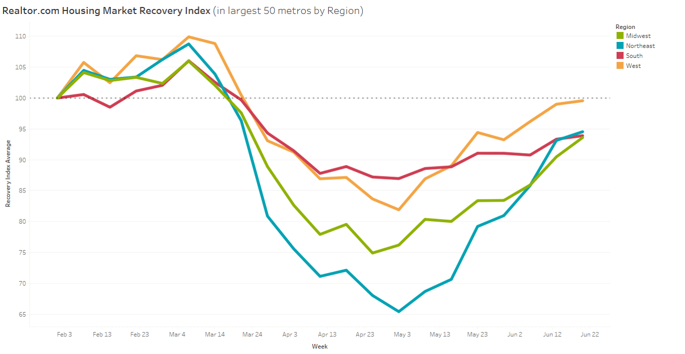 home sales are improving rapidly as we move into the summer