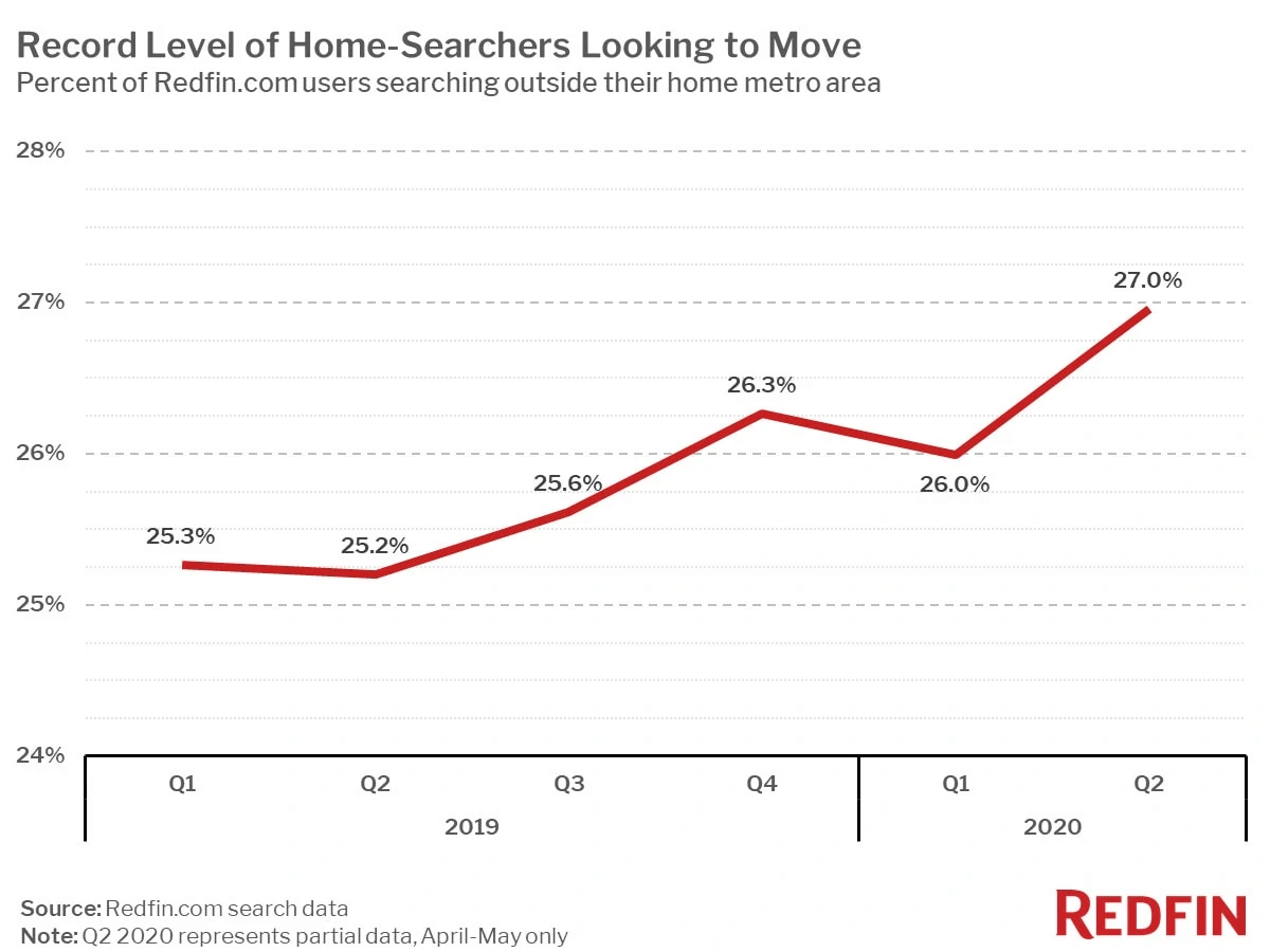 a record 27% of home buyers were looking to move to a different metro area in April and May this year