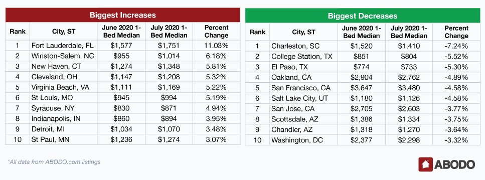 Abodo rent report — cities with biggest rent gain or loss in June 2020