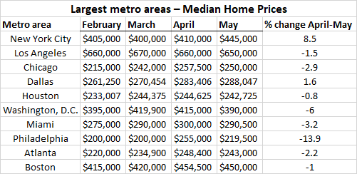 Cooling of housing prices across major U.S. cities - ATTOM Data Solutions
