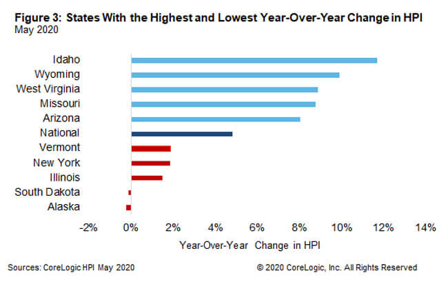 year-over-year HPI growth in May 2020 for the 5 highest- and lowest-appreciating states