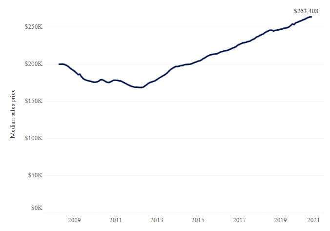 Zillow — Median sales price in the US continues to climb