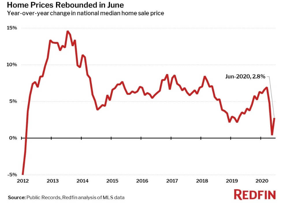 Home price rebound in June 2020 — Redfin