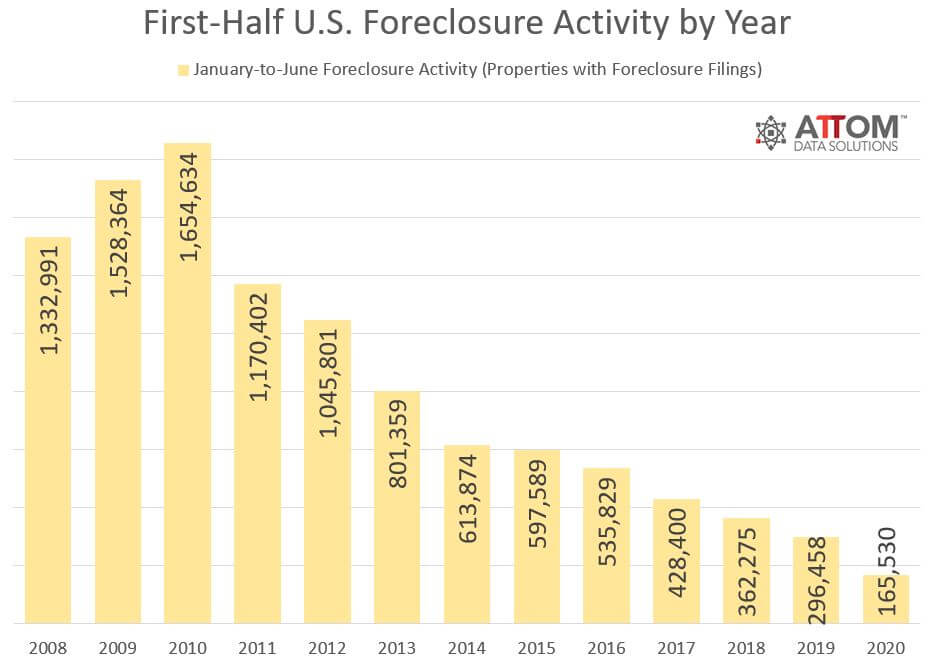 Lowest foreclosure activity in years — ATTOM Data Solutions