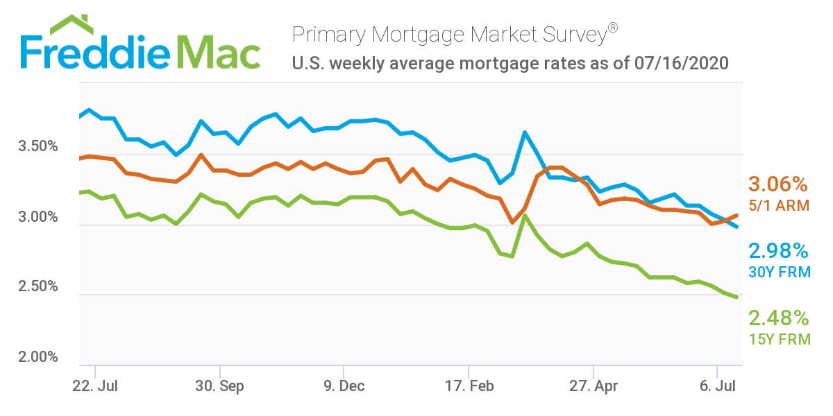 Mortgage rates hit historical lows, since 1970 - Freddie Mac