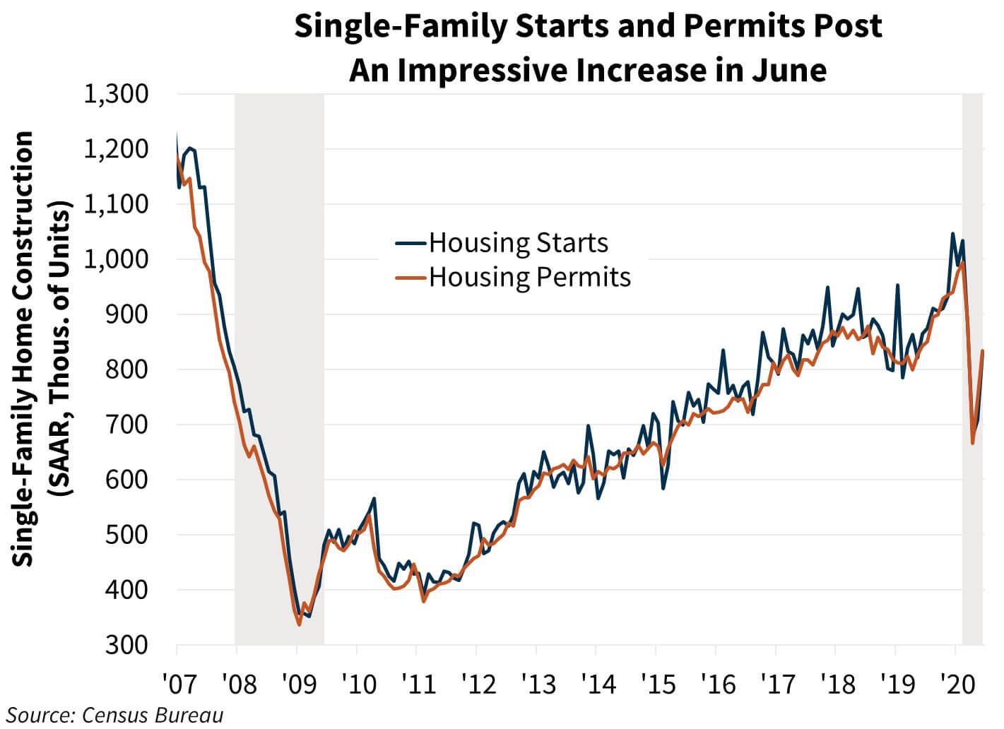 Single family starts and permits improve in June 2020