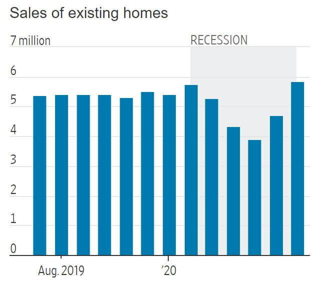 Existing Home Sales for U.S. July 2020