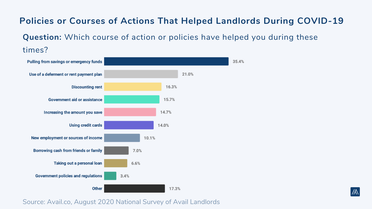 Challenges facing landlords August 2020