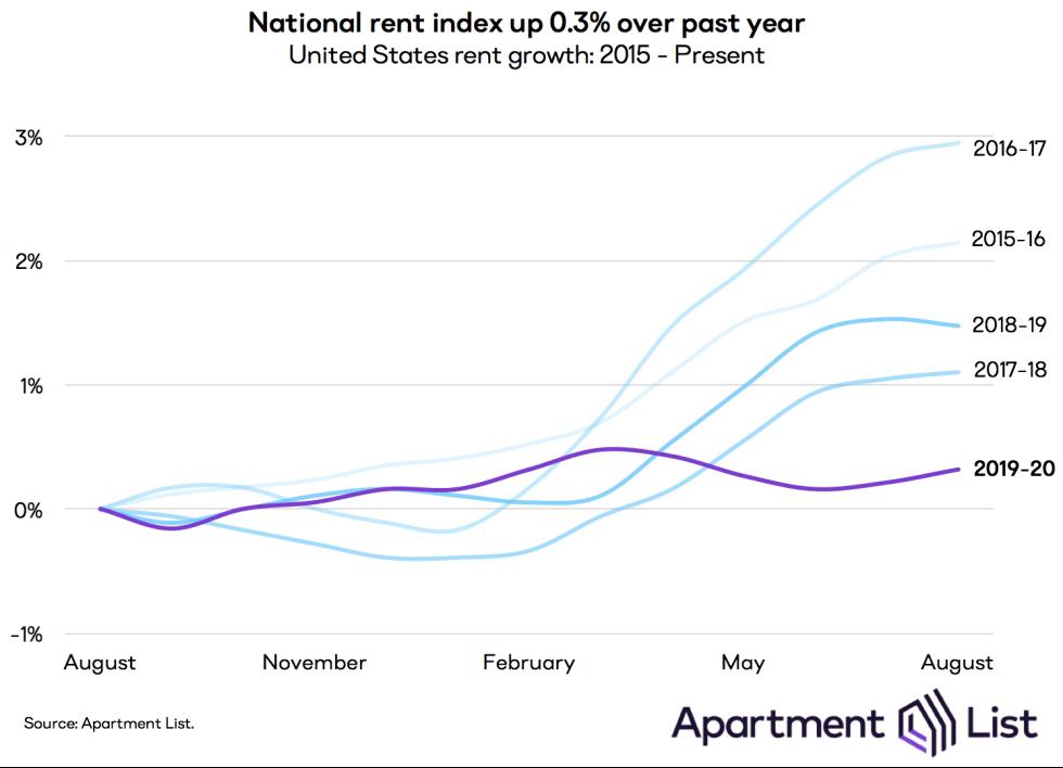 National rent index ticks up despite pandemic