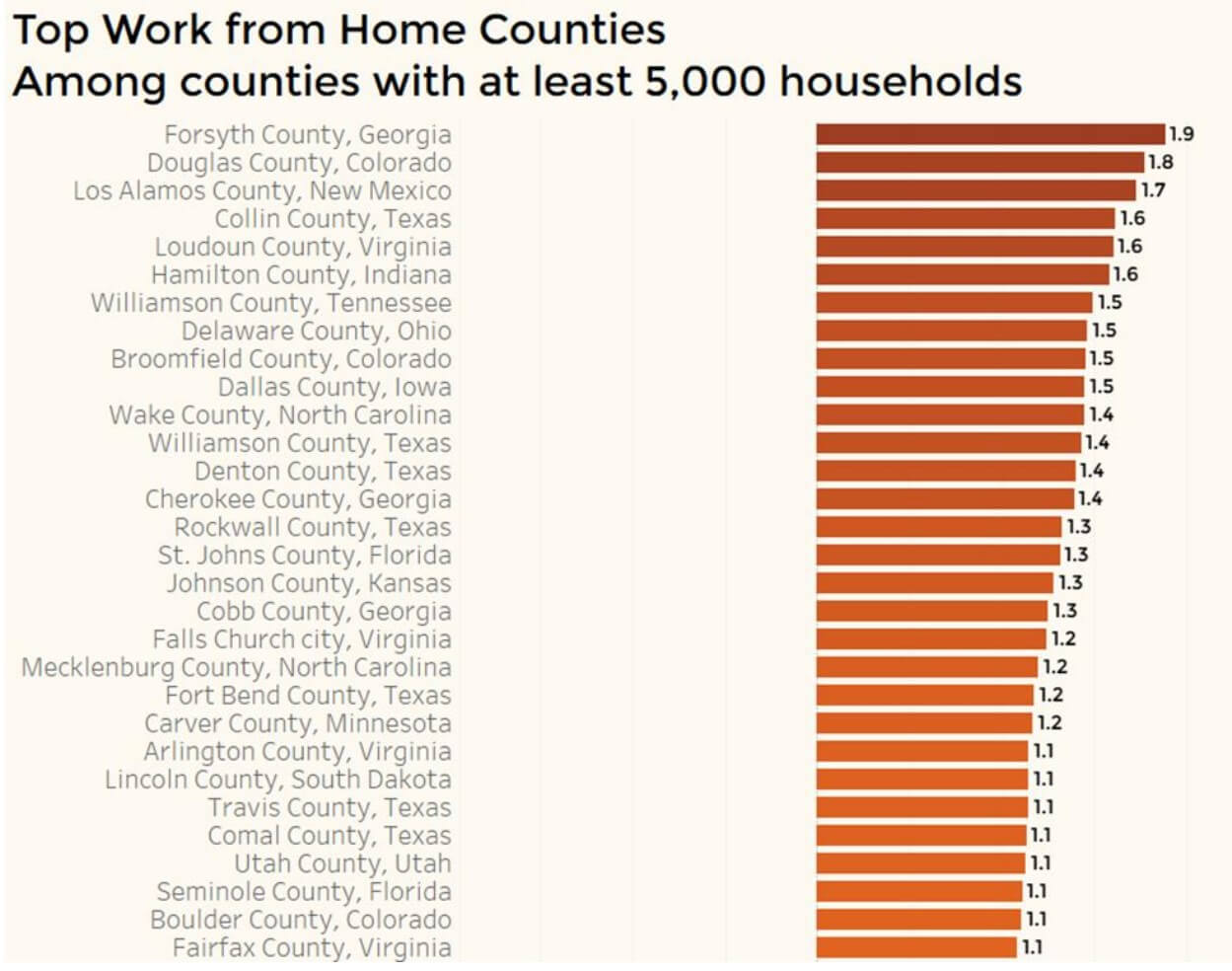 NAR - Top Work from Home Counties in the US