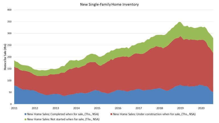New home inventory down as of September 2020]