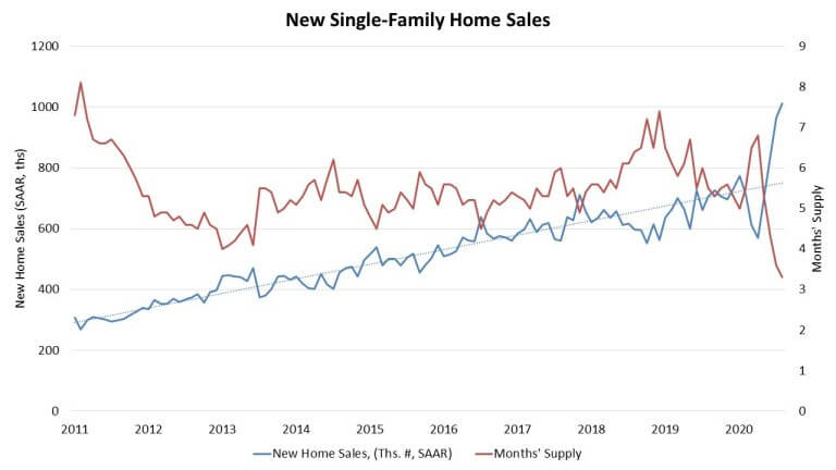 New Home Sales at Highest Pace Since September 2006