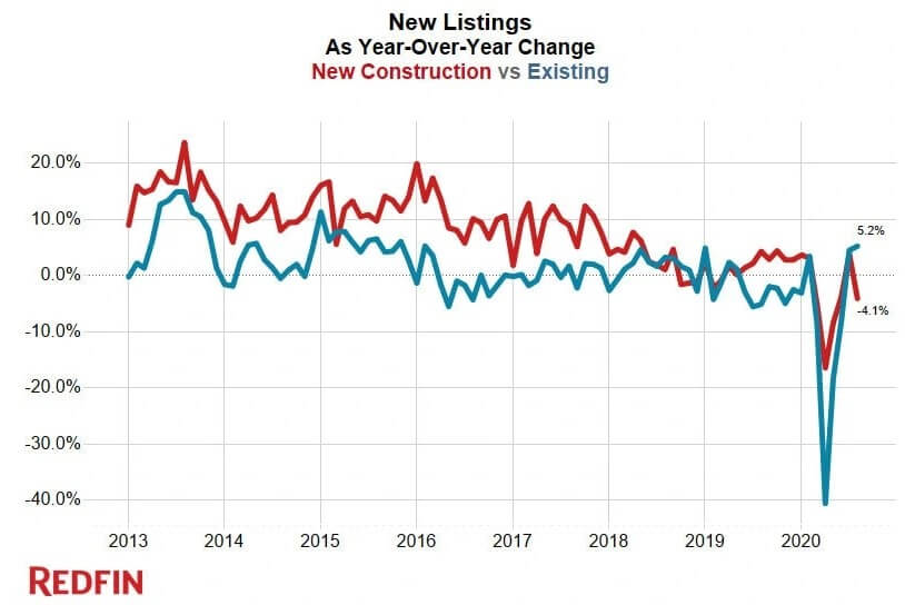 New listings as a year-over-year change — Redfin