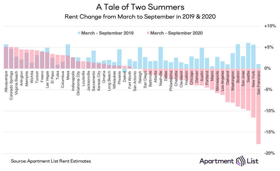 2019 vs 2020 in rent price growth - Apartment List