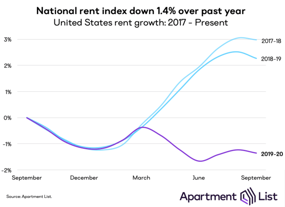 National Rent Growth Chart for 2019-2020 - Apartment List