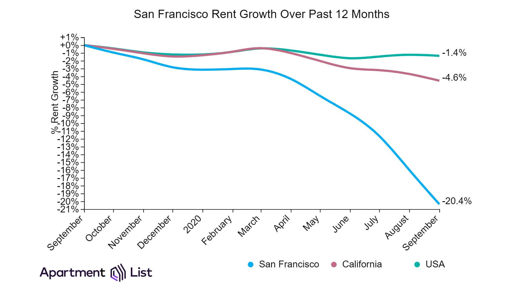 Rent growth in San Fransisco - 2020